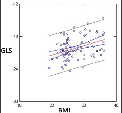 Figure 1: Linear Regression showed weak but statistically significant inverse correlation between BMI and GLS (r = 0.38; P < 0.0001)