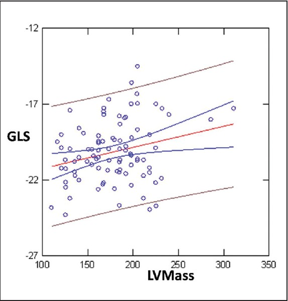 Figure 4: GLS showed inverse correlation by Left ventricular Mass (r = 0.25; P = 0.01)