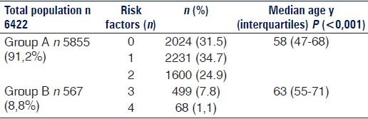 Table 2: Risk factors and MS prevalence