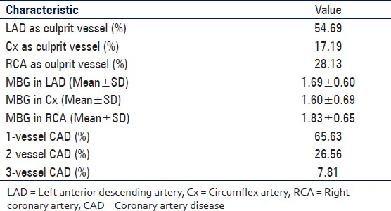 Table 2: Angiographic characteristics of the study population
