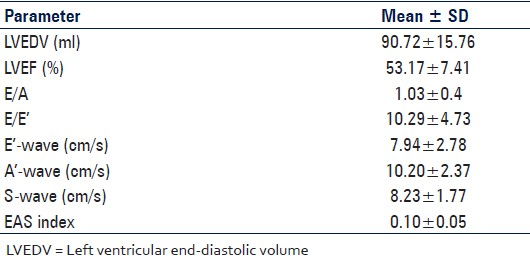 Table 3: Echocardiographics parameters of the study population