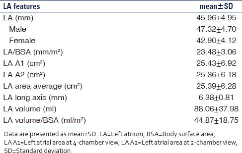 197b289417c Table 2  Characteristics of left atrium size assessed by transthoracic  echocardiography in all patients (
