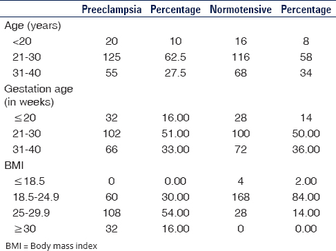 Table 1: Distribution of patients according to age, gestational age and BMI