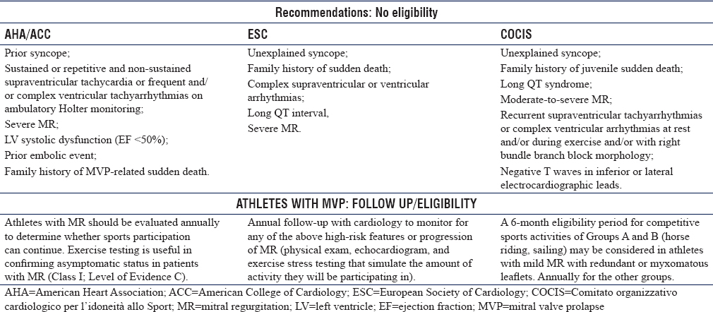 Table 2: Criteria of competitive sport eligibility according to the most important societies of cardiology