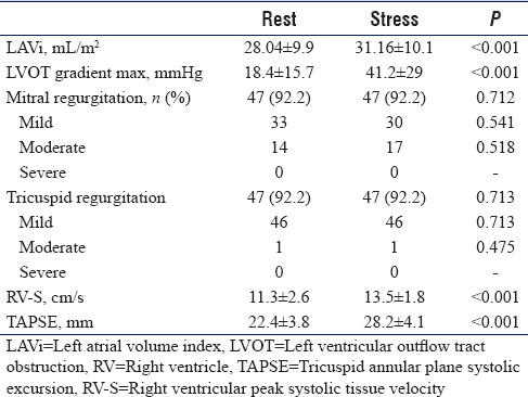 Table 2: Echocardiographic changes from rest to stress
