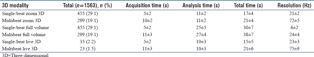 Table 3: List of three-dimensional images acquired by all three-dimensional echo modalities with the comparison in-between (acquisition time, analysis time, and image resolution)