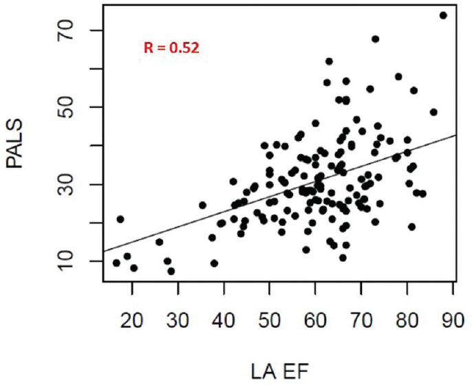 Figure 2: Correlation between peak atrial longitudinal strain and left atrial emptying fraction