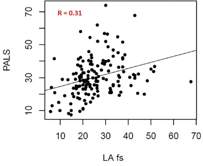 Figure 3: Correlation between peak atrial longitudinal strain and left atrial fractional shortening