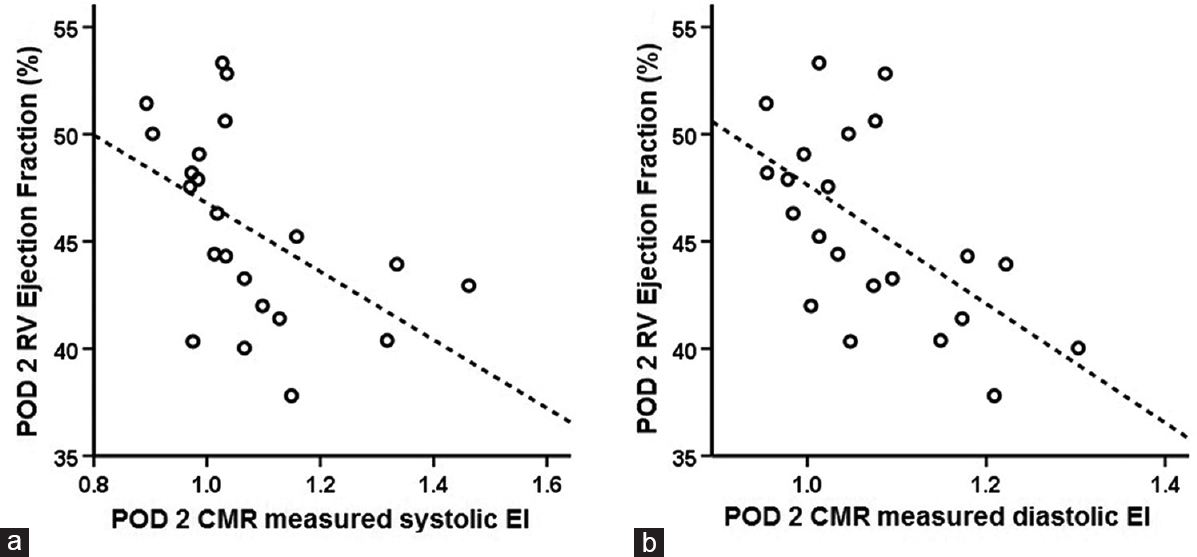 Figure 4: The association of postoperative day 2 RV ejection fraction with, systolic EI<sup>CMR</sup>(a) and diastolic EI<sup>CMR</sup> (b) (<i>r</i> = −0.54 and <i>r</i> = −0.59 respectively, <i>P</i> < 0.01 for both, Pearson correlation). POD 2 = Postoperative day 2, RV = Right ventricle, EI = Eccentricity index, CMR=Cardiovascular magnetic resonance