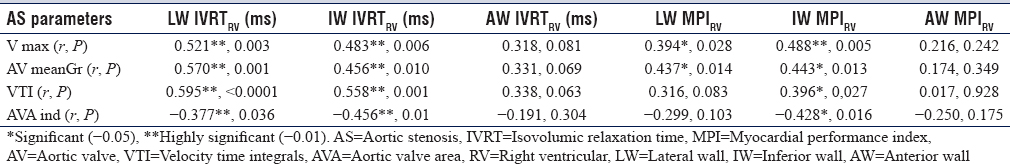 Table 4: Correlations of isovolumic relaxation time and myocardial performance index, measured at lateral, inferior, and anterior right ventricular wall, with aortic valvular parameters in aortic stenosis patients