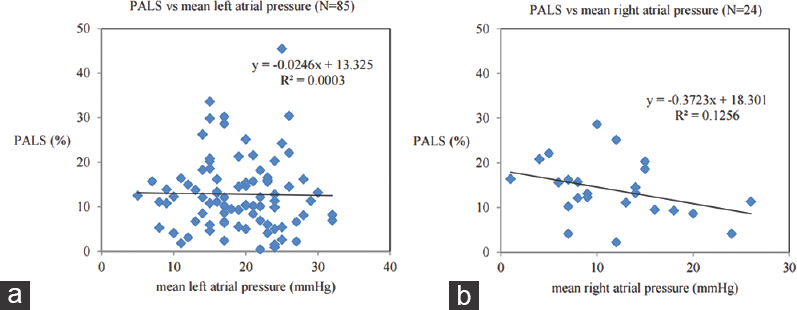 Figure 4: (a) Scatterplot of baseline peak atrial longitudinal strain versus mean left atrial pressure in catheterization. (b) Scatterplot of baseline peak atrial longitudinal strain versus mean right atrial pressure in catheterization