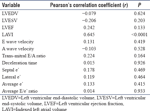 Table 3: Correlation of serum tumor necrosis factor alpha level to echocardiographic parameters in the study group