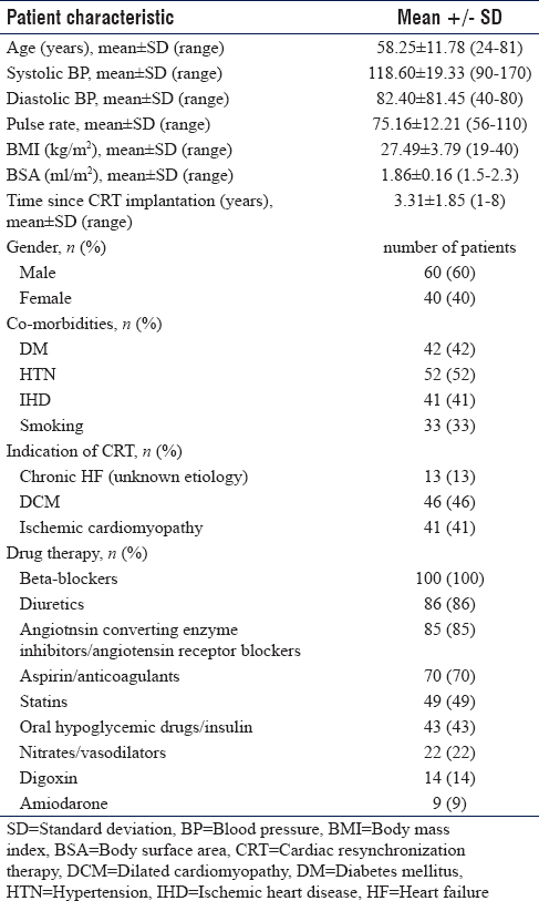Table 1: Baseline clinical and demographic characteristics (<i>n</i>=100)