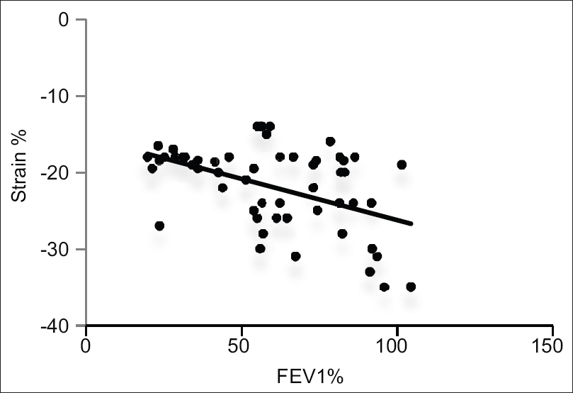 Figure 2: Correlation between forced expiratory volume 1 % and right ventricular basal strain