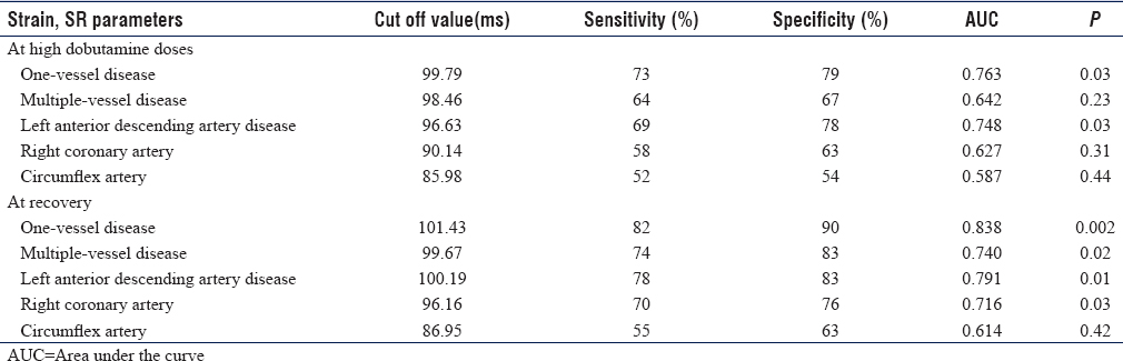 Table 9: ROC analysis of Time between Aortic valve closure and Peak longitudinal strain in Dobutamine stress echocardiography during high dobutamine doses and recovery