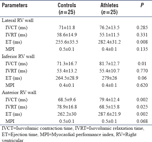 Table 2: TDI parameters measured at lateral, inferior, and anterior right ventricular wall