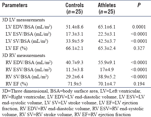 Table 3: Three dimensional left ventricular and right ventricular data of the study population