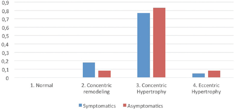 Figure 2: Four classical hypertrophy category distribution (%)